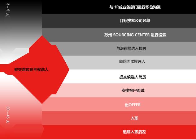 Talent 上海力德 服务流程